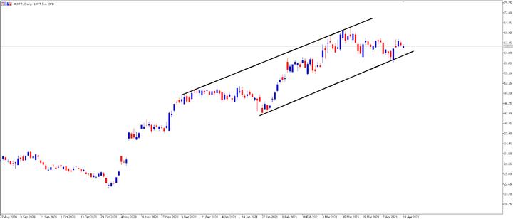 Lyft Stock - graph2