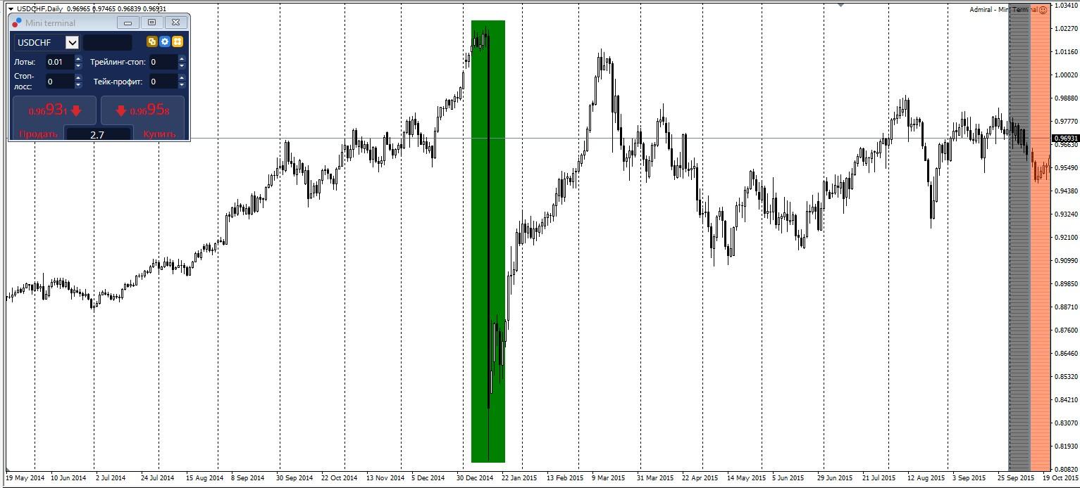 Будьте осторожны на волатильных рынках