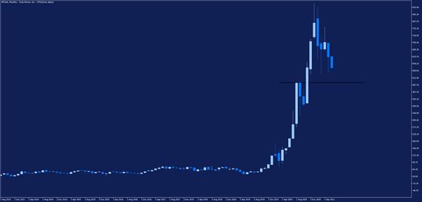 Месечна графика на цената на акциите на Тесла