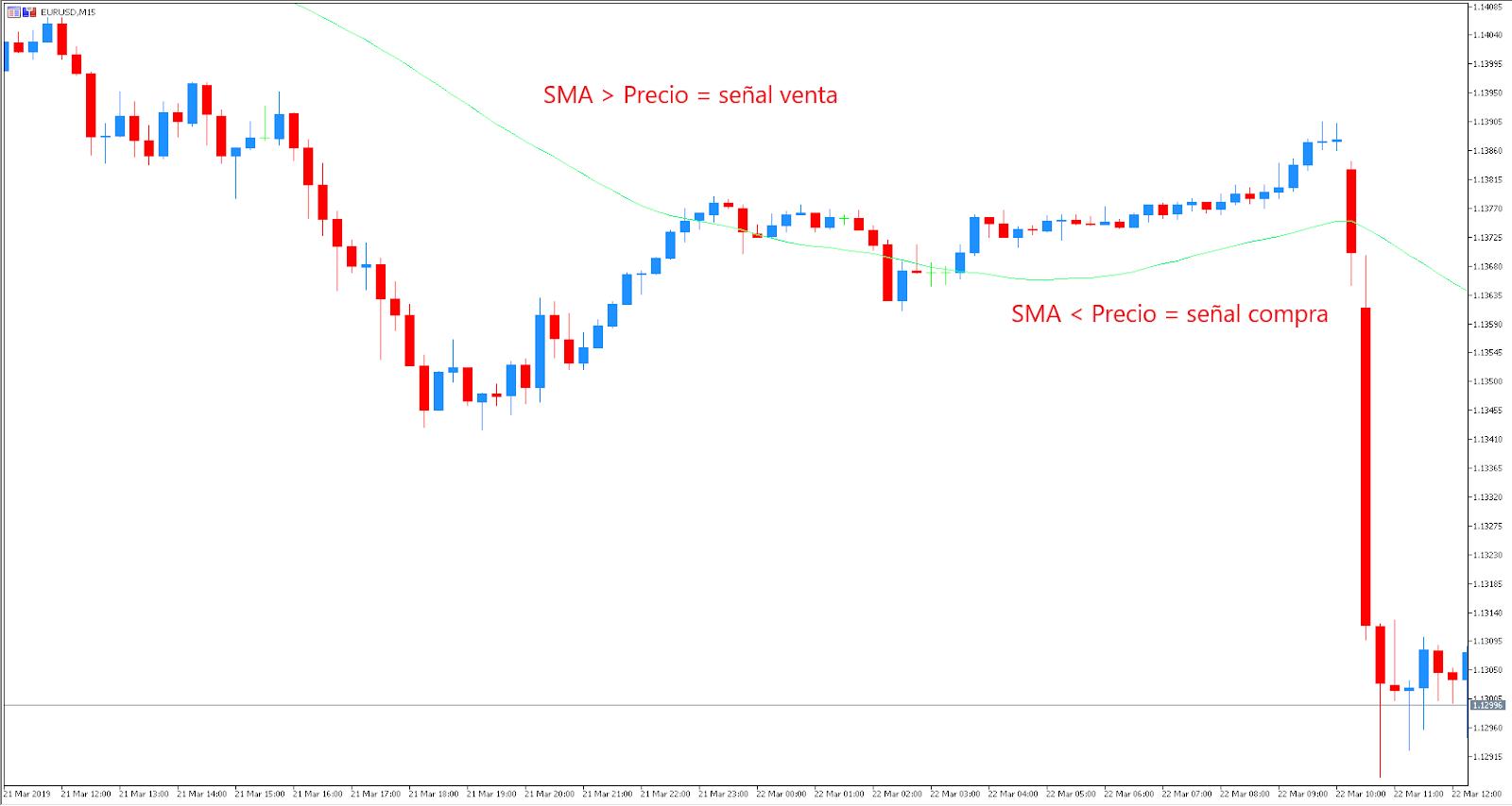 Estrategia trading SMA