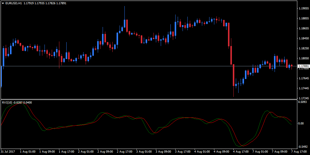 Relative Vigor Index indicator applied to an hourly EUR/USD chart