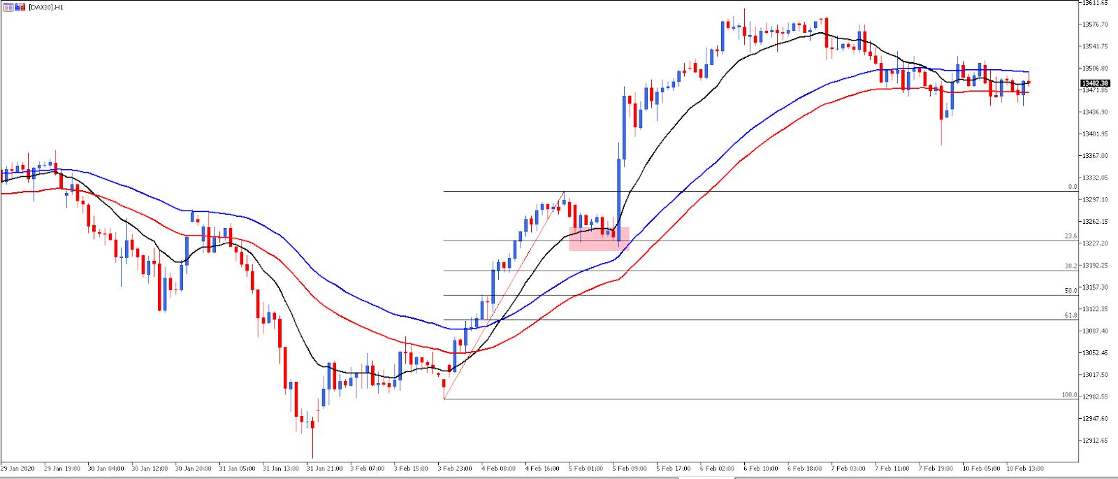 trading con fibonacci