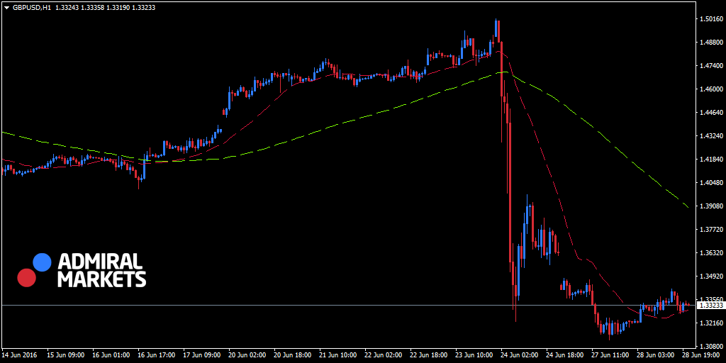 GBPUSD H1 Swing Trade