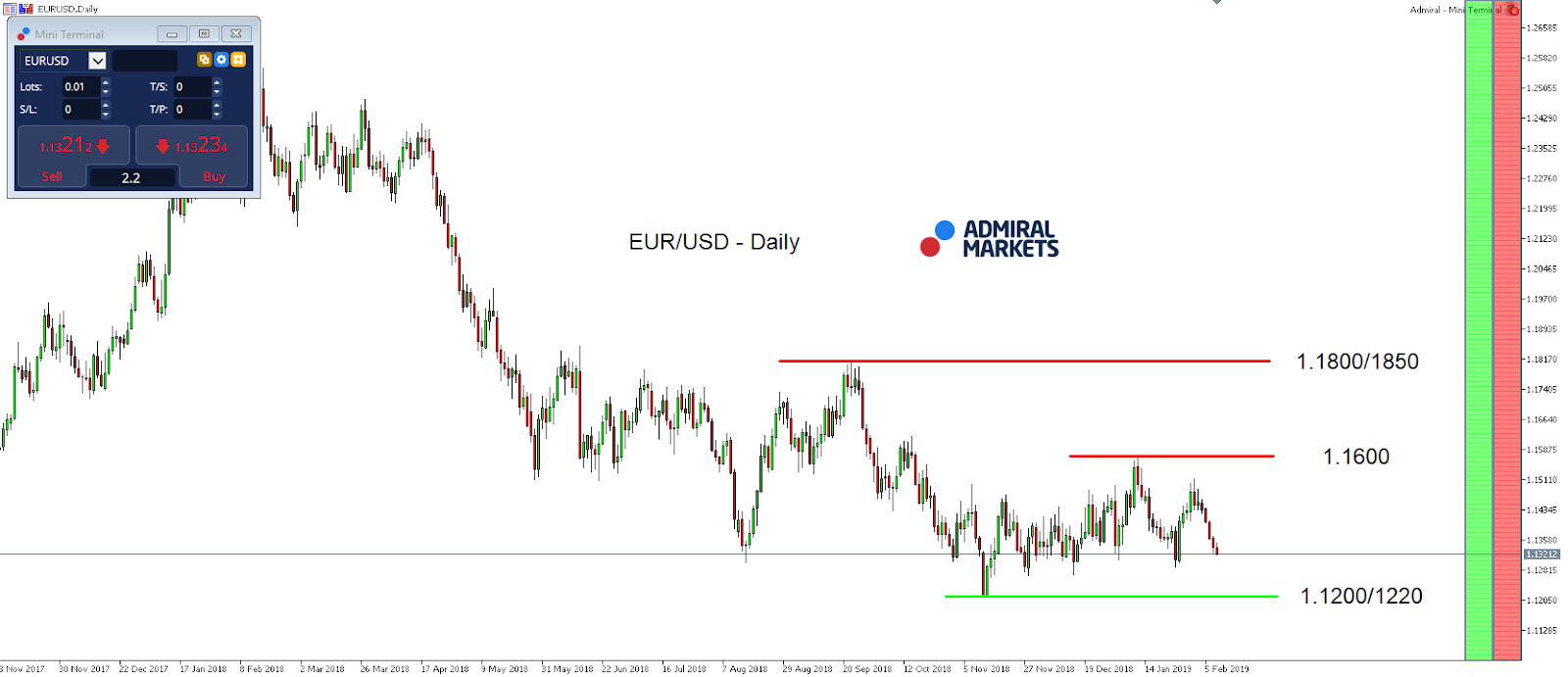 EUR/USD Daily index chart