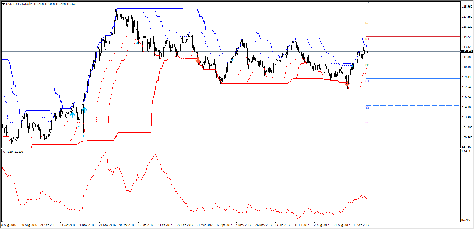 Kanał Donchiana - wykres dzienny GBP/USD na MT4SE Admiral Markets