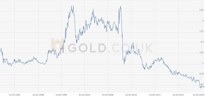 vlagajte platinasto zlato