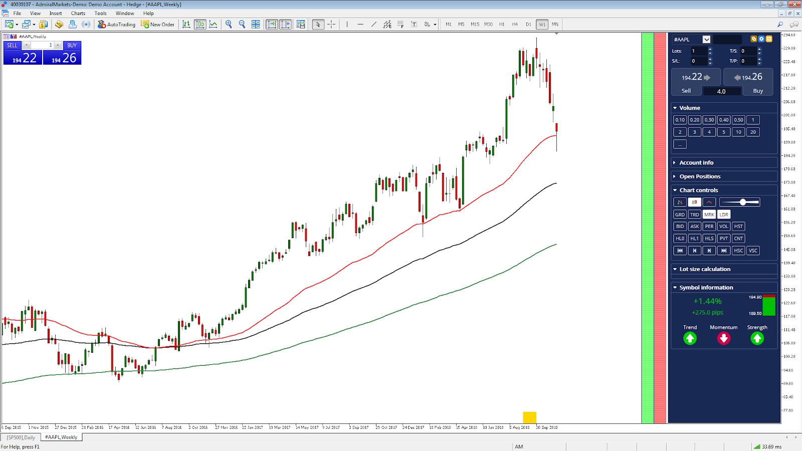 Shorting Stock CFDs