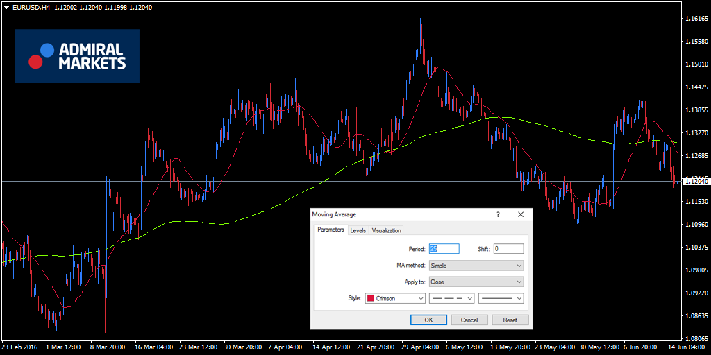 EURUSD H4 MA crosses