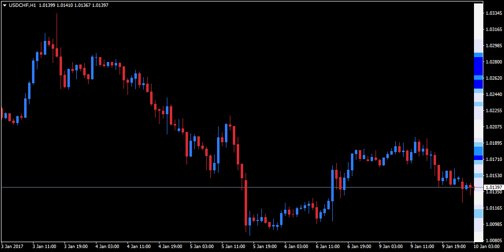 Hourly USD/CHF chart with Admiral Center Of Gravity Indicator in use