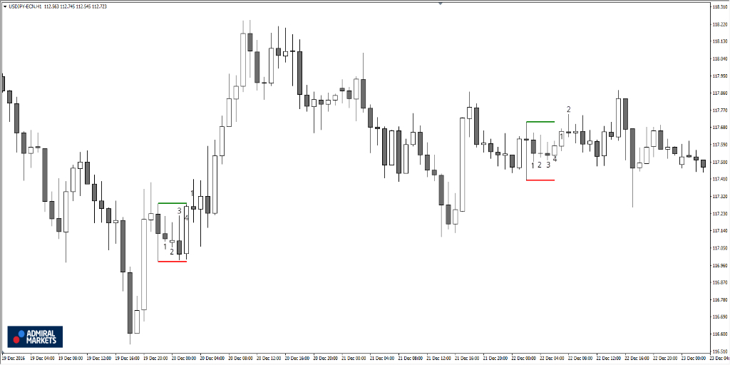Candlesticks Patterns Indicator Metatrader 4 Iphone Tutorial