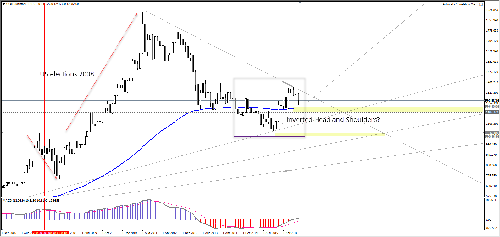 monthly gold chart.png