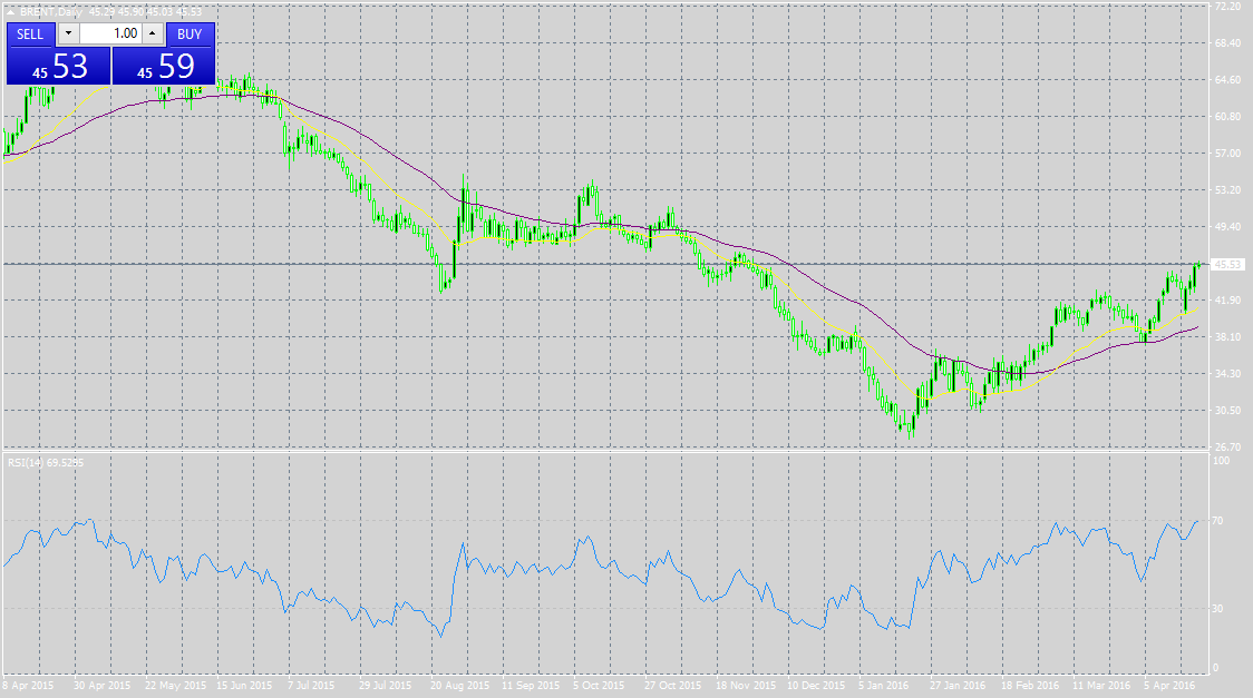 Quelle: EUR/USD M30 Chart, AM MT4 Platform,16. Juni, 22:00
