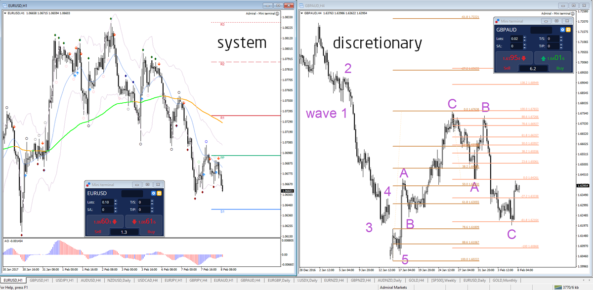 Discretionary systematic trading