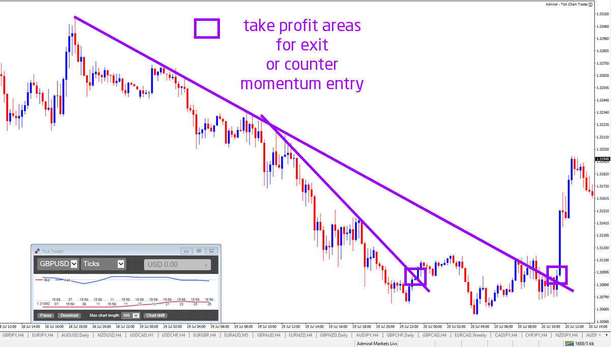 How To Draw Trend Lines Technical Analysis Metatrader 4 Mac