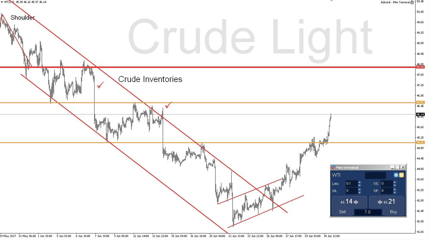 изменения в цене нефти CFD на нефть