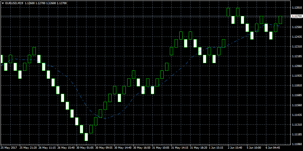 10-period moving average on a EUR/USD Renko
