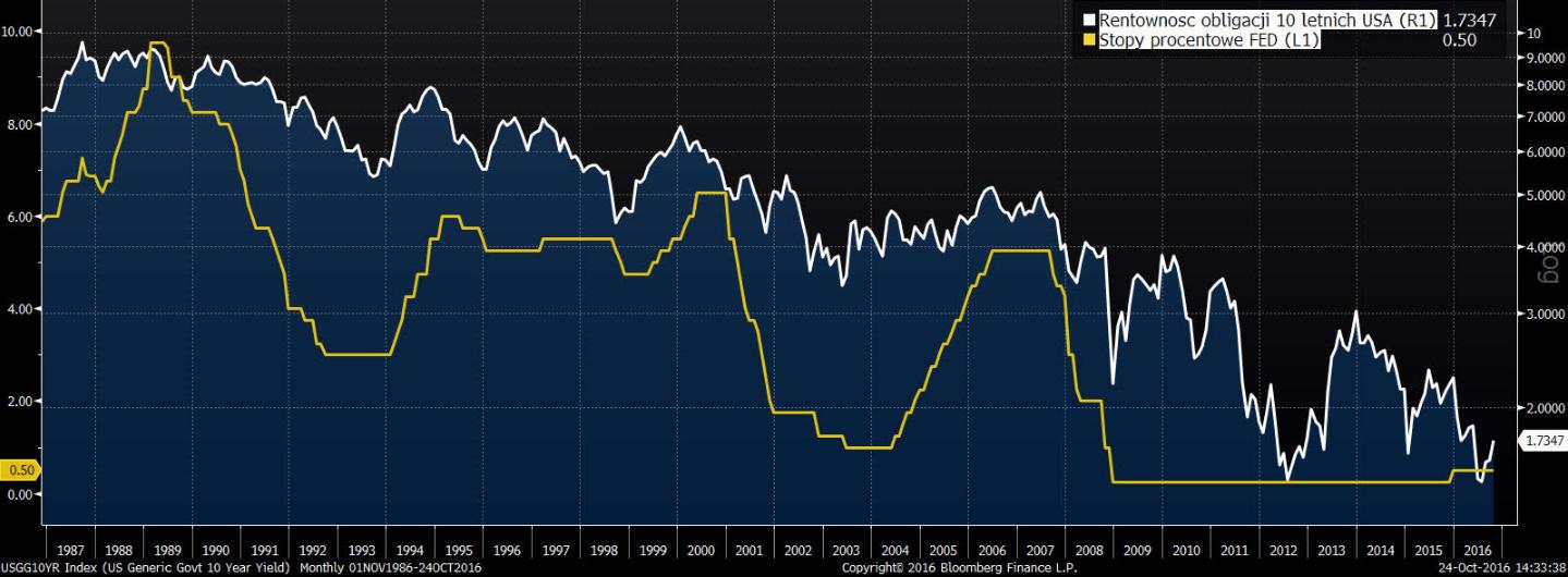 Rentowność obligacji 10 letnich na tle stóp procentowych ustalanych przez Rezerwę Federalną