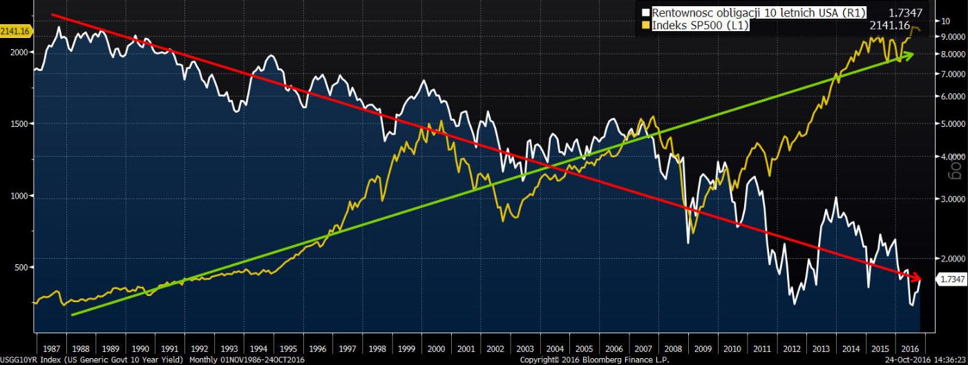 Rentowność 10 letnich obligacji USA na tle indeksu SP500