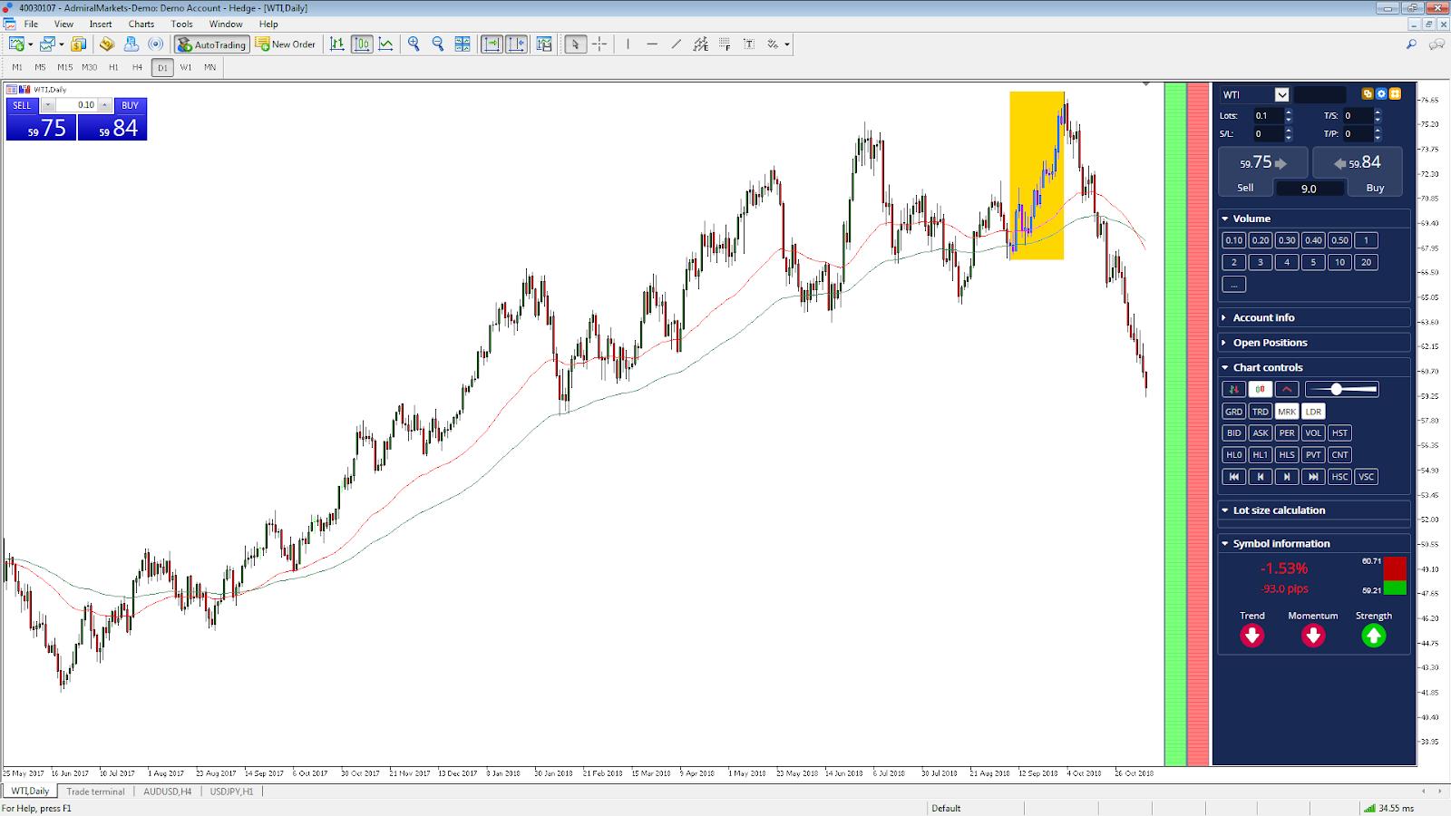 WTI Daily Chart Rohstoff Trading