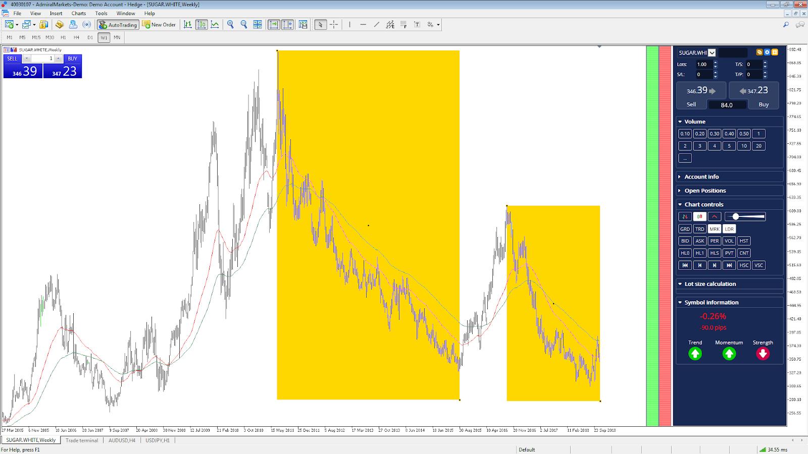 Weißzucker Daily Chart Rohstoff Trading