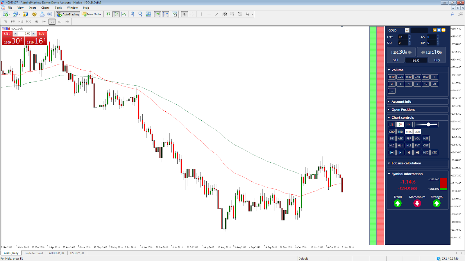 Gold Daily Chart Rohstoff Trading