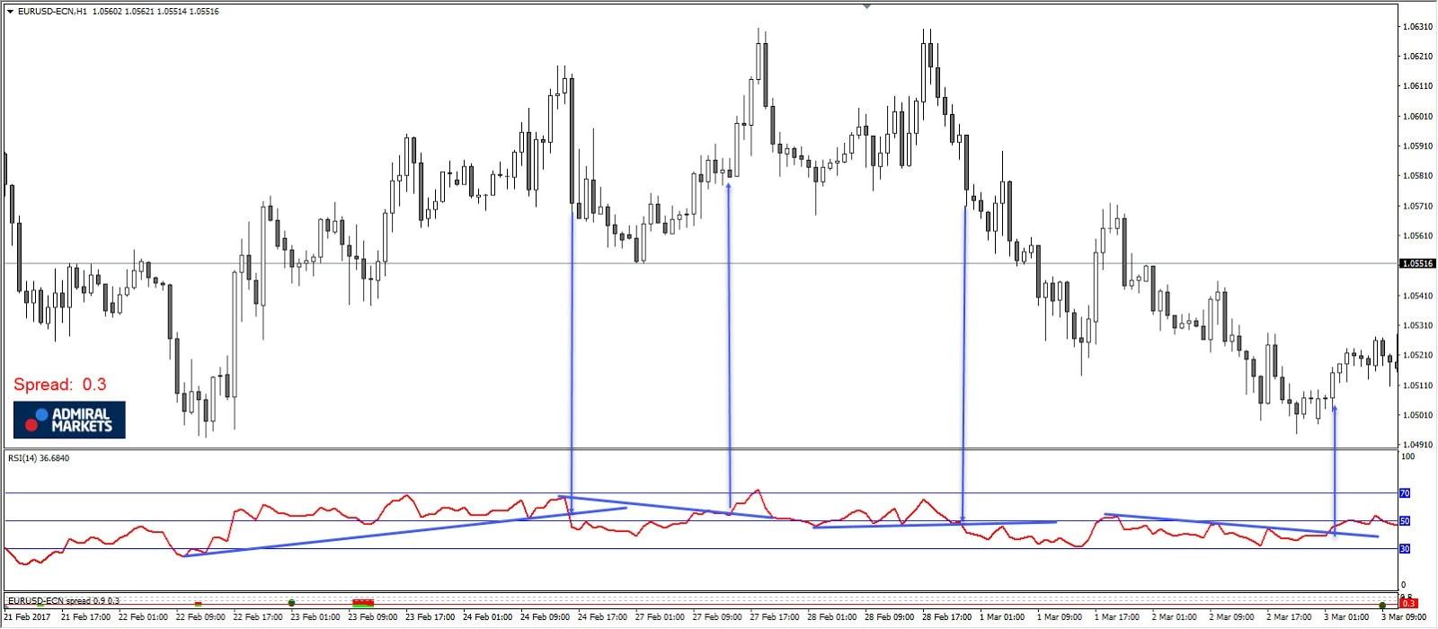 RSI indicator Forex