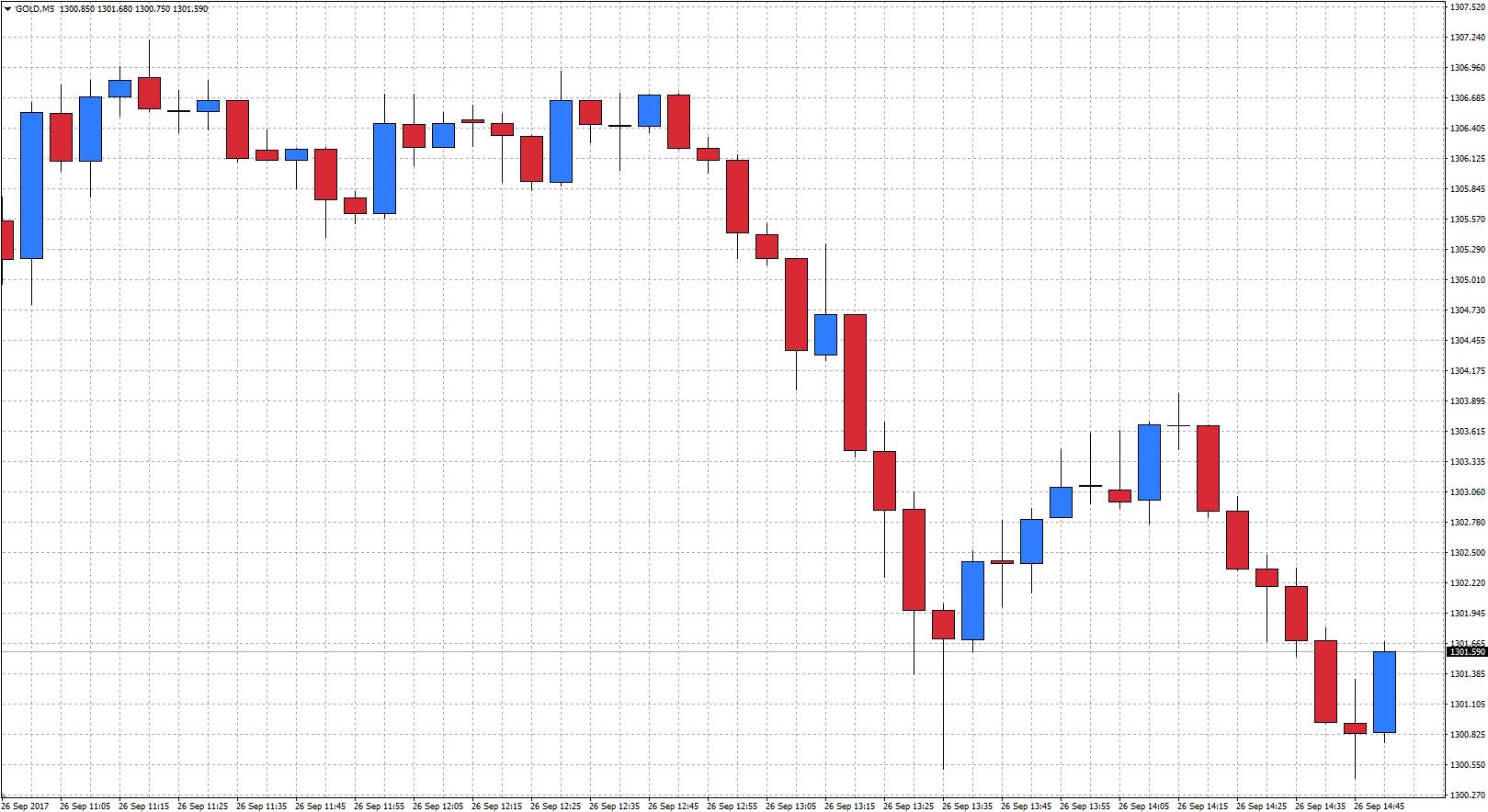 Tendencia de trading scalping o de alta frecuencia