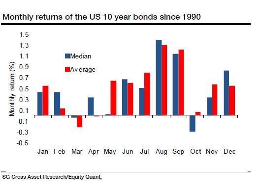 Miesięczne stopy zwrotu dla 10-letnich amerykańskich obligacji od 1900 roku