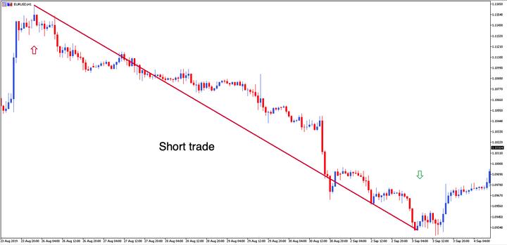 short trade eurusd