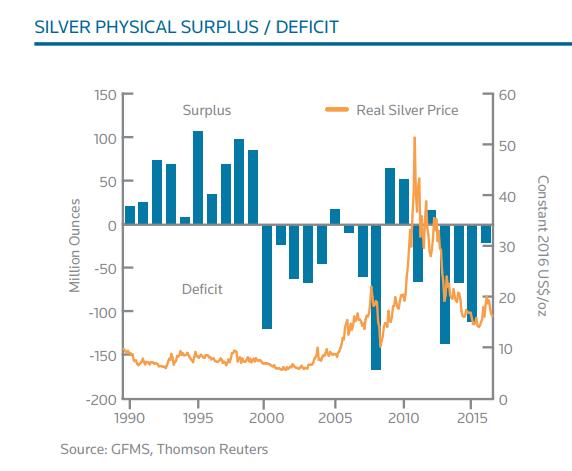 Nadwyżka/Deficyt srebra