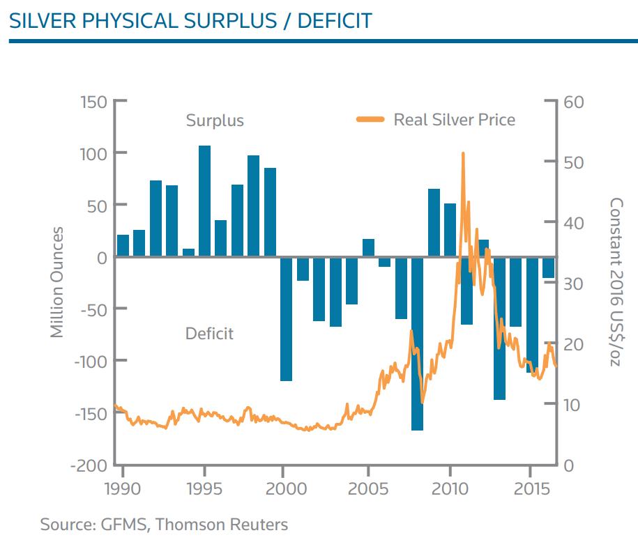 Silver surplus/deficit