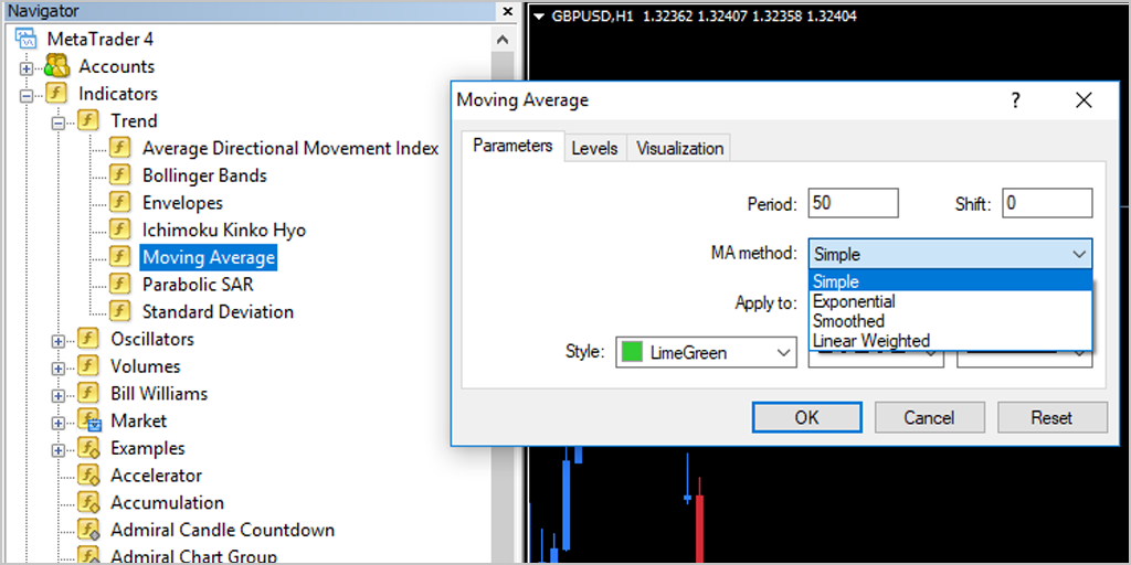 Simple Moving Average MetaTrader 4