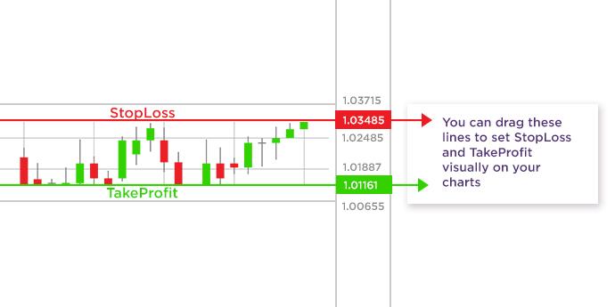 การตั้งจุด Take profit และ Stop loss