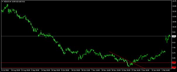 részvény Tőzsde portfólió
