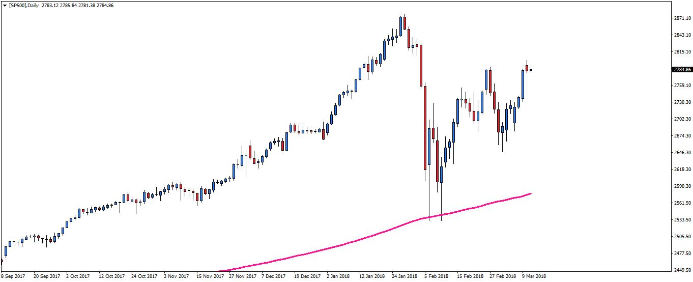 sp 500 chart