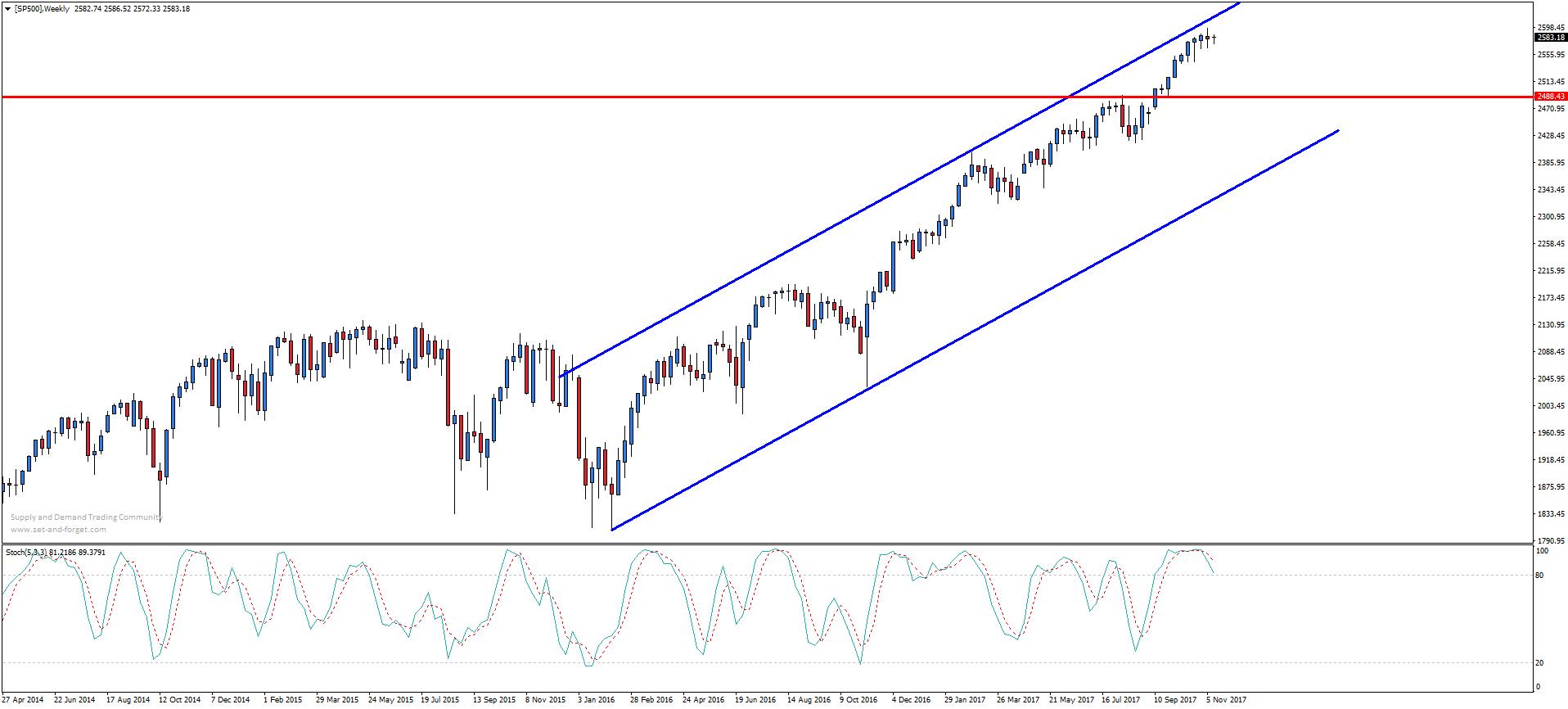 S&P 500 – analiza techniczna