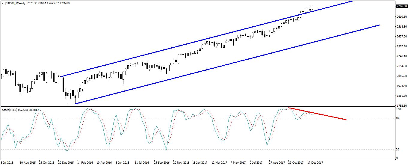 Notowania S&P 500, interwał tygodniowy