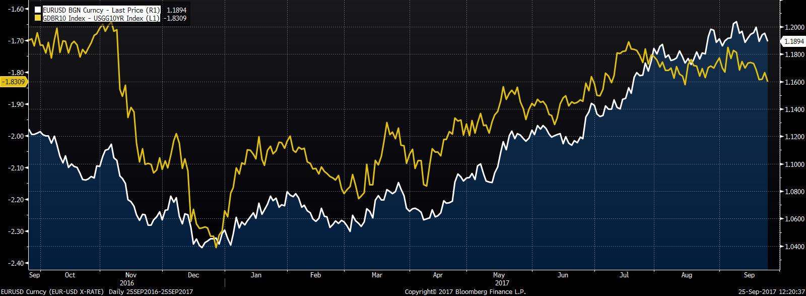 Notowania EURUSD (linia biała) na tle spreadu obligacji niemieckich i amerykańskich