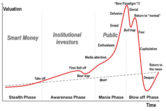 Fases da Bolha Especulativa - O que é Bolha Especulativa