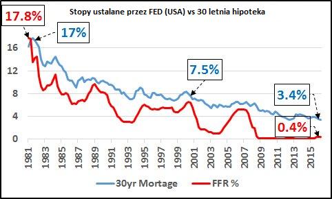 Stopy procentowe ustalane przez Rezerwę Federalną (Bank Centralny USA) na tle oprocentowania kredytów hipotecznych