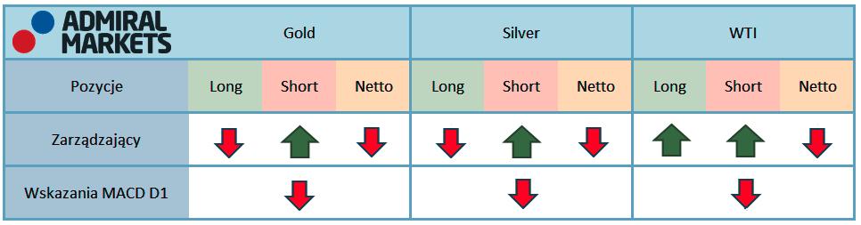 Tabela przedstawia aktualne pozycje na kontraktach terminowych zarządzających oraz fundusz lewarowanych na rynku surowców