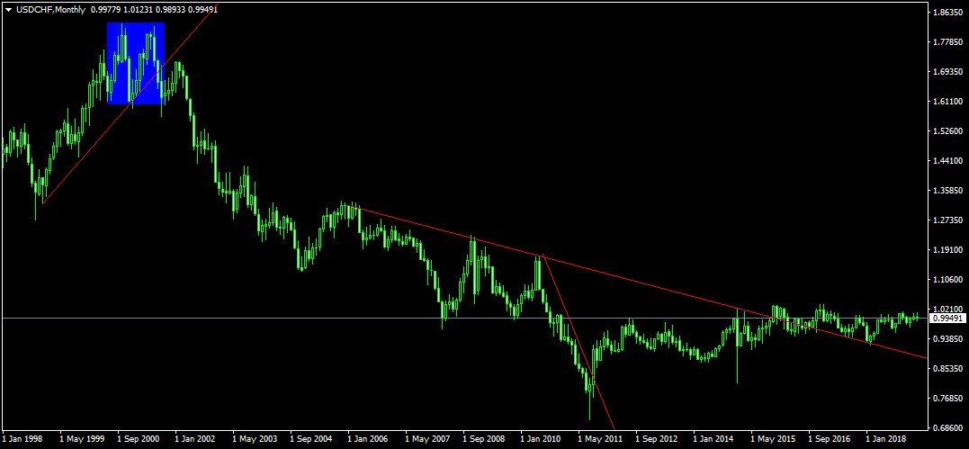 svájci frank árfolyam grafikon elmúlt 10 év