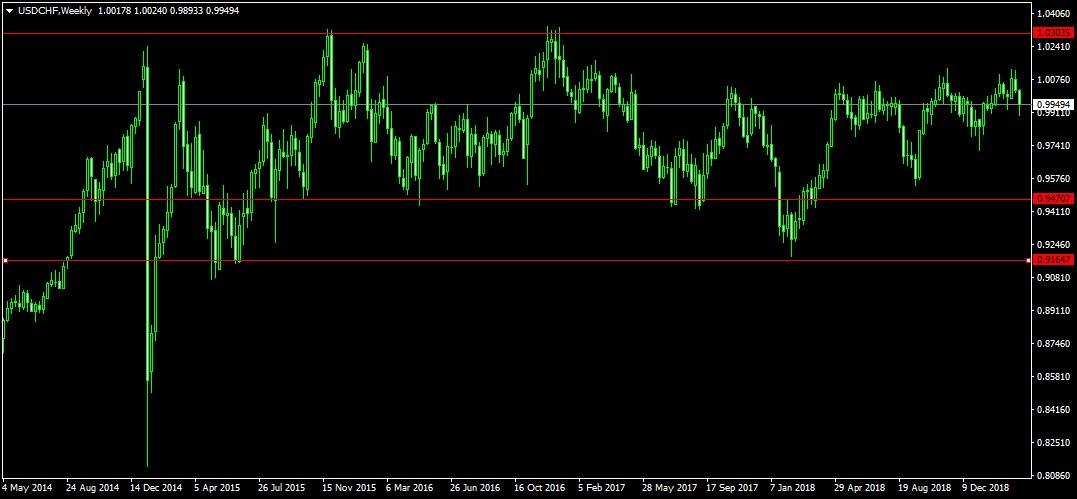 svájci frank árfolyam grafikon