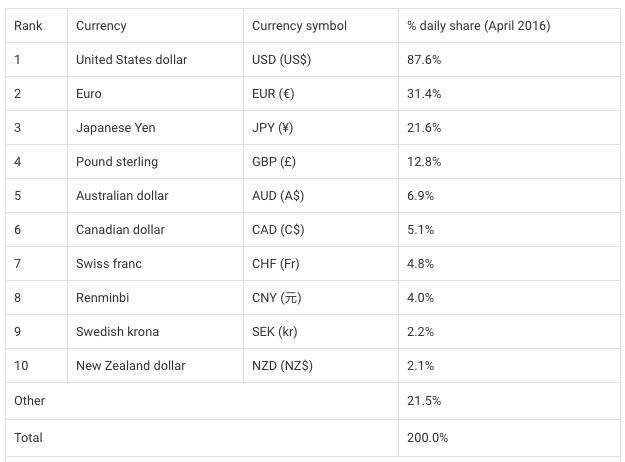 10 principales divisas y sus porcentajas