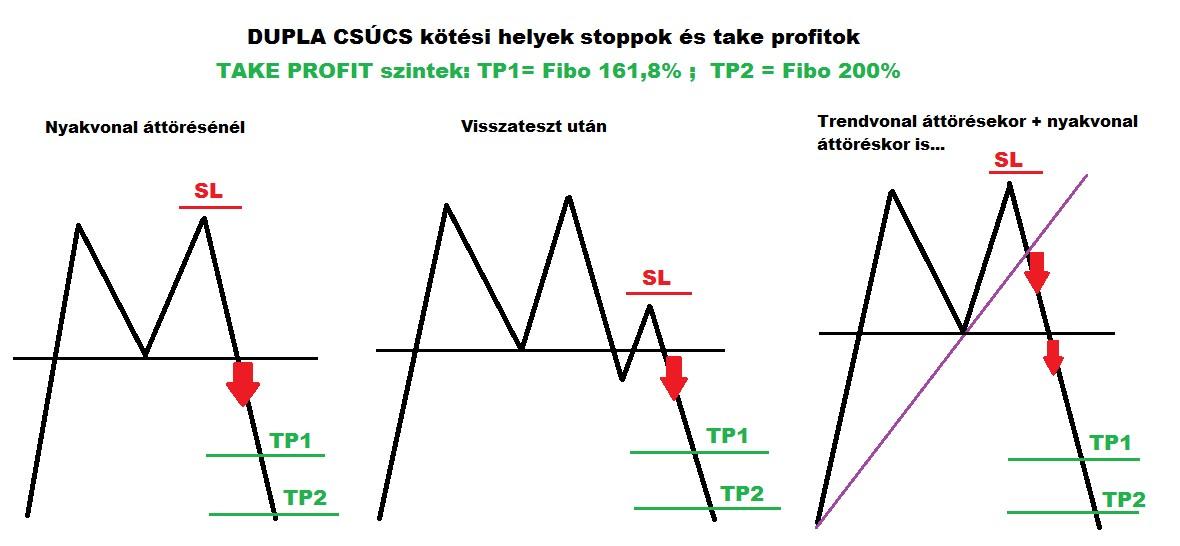 Take profit szintek