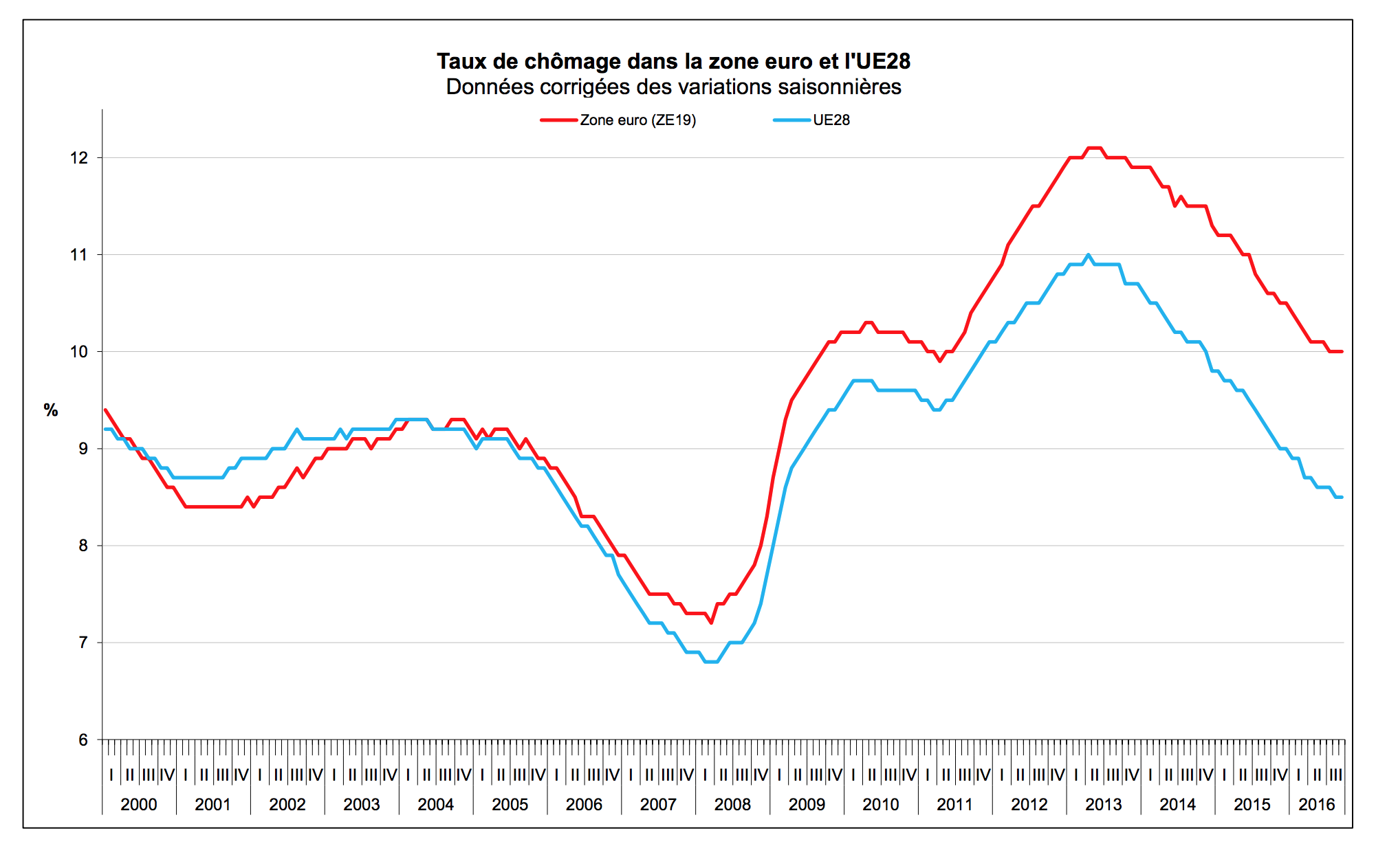Taux de chômage dans la zone euro et impact sur le trading