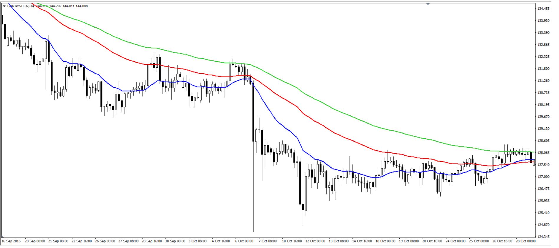 estrategia bajista vela japonesa price action