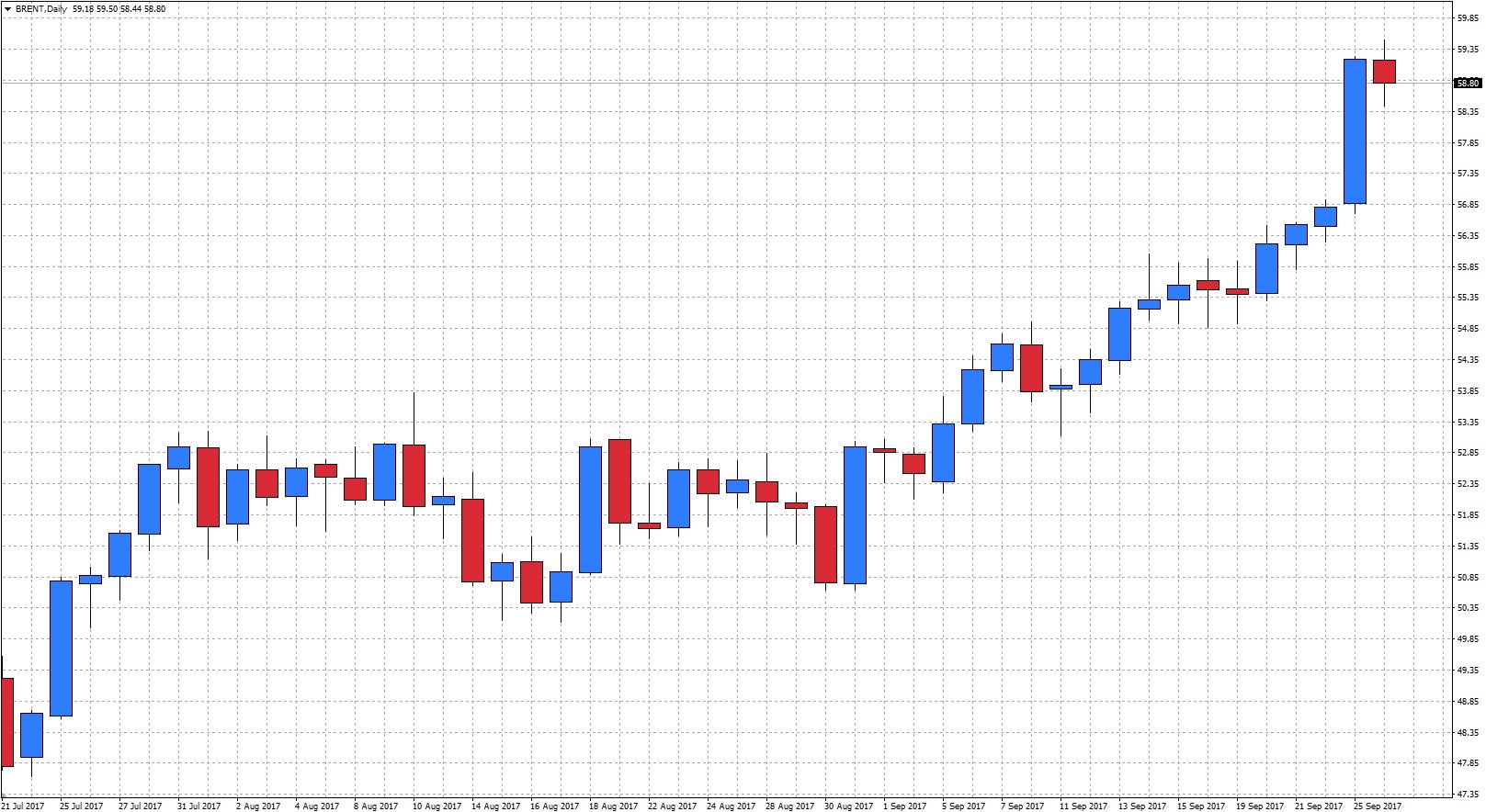 Tendencia terciaria de trading. (corto plazo)