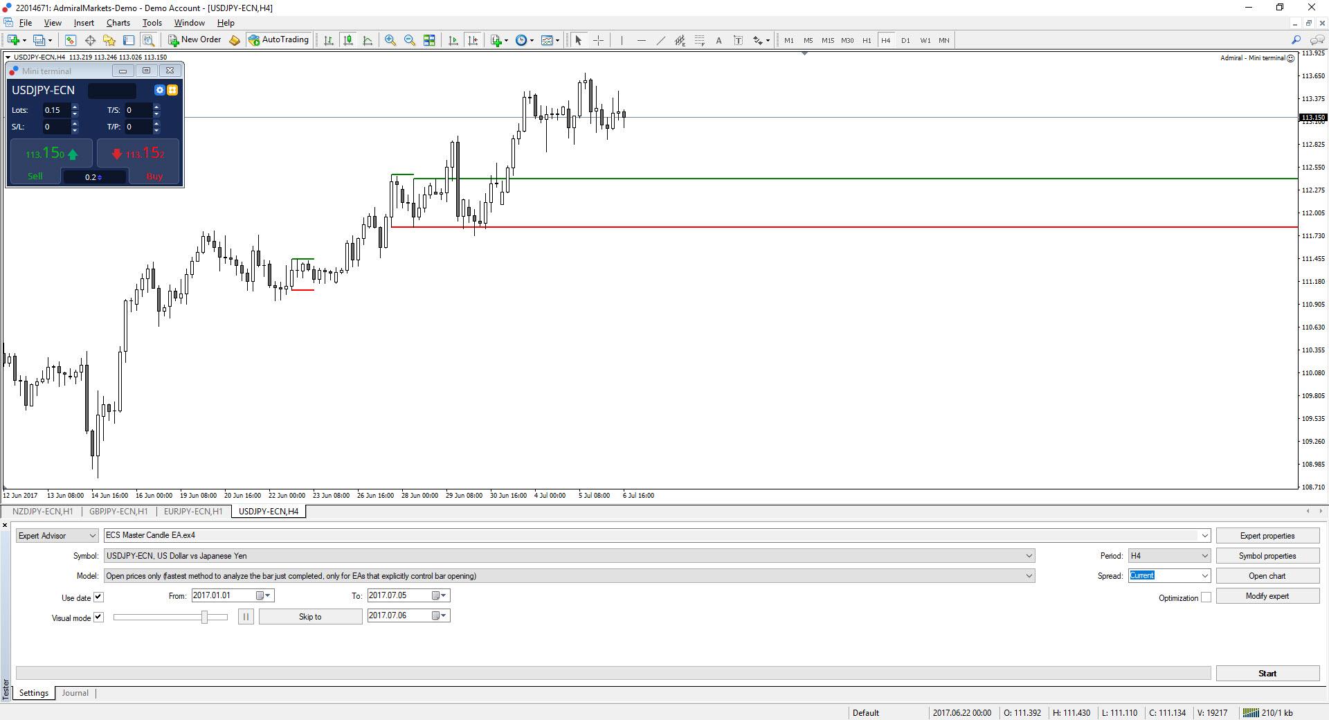 Zdroj: Admiral Markets H4 MT4 SE, USD/JPY H4, 6. července, 17:35 času platformy