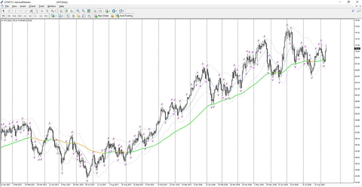 trader petrole